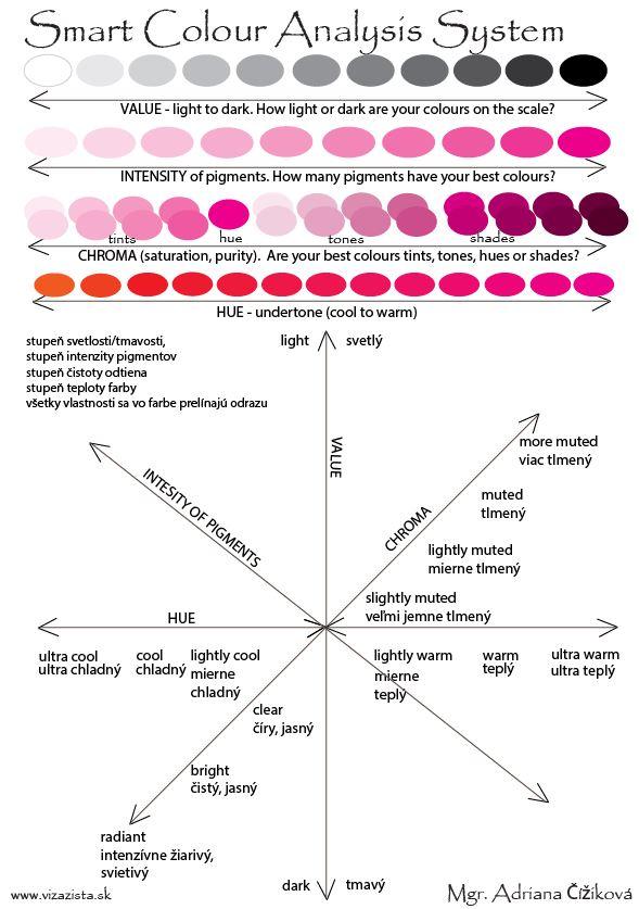 Chatrá farebná typológia