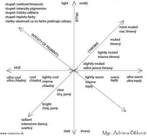 farebna-typologia-principy-vlastnosti-farieb