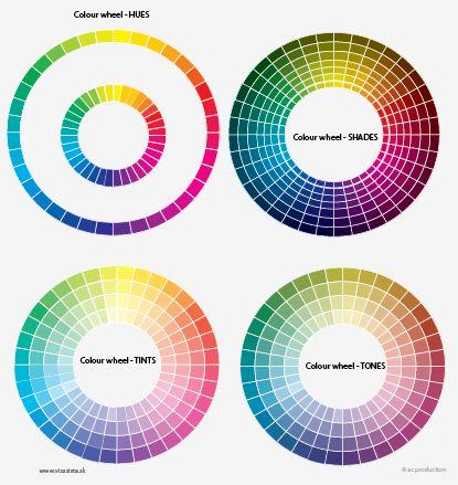 farebná typológia - 4 tonalne skupiny farieb