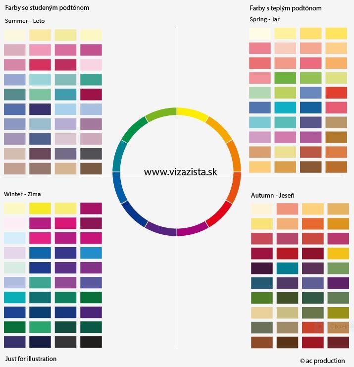 farebná typológia - jarné, letné, jesenné a zimné farby - farebne typy