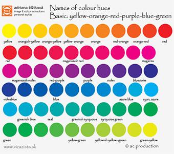 farebna typologia - základné farebné tóny, teplé a chladné farby - farebné typy