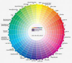 farebna-typologia-farebny-kruh